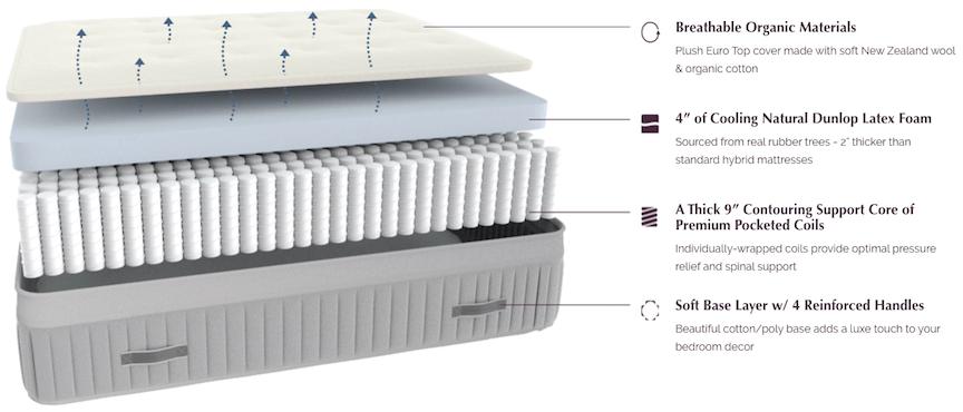 awara mattress layers - SleepSharp