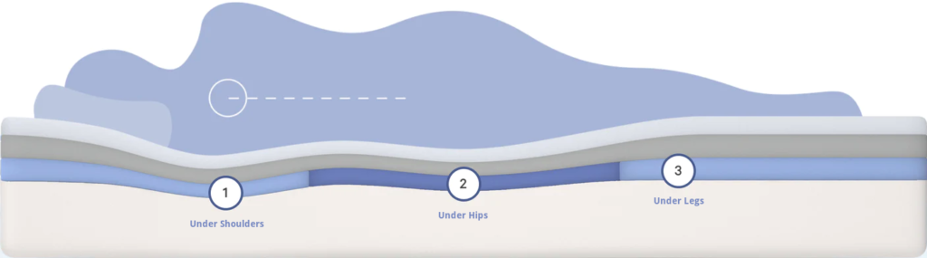 casper foam mattress support - SleepSharp
