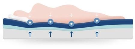 puffy total pressure relief - SleepSharp