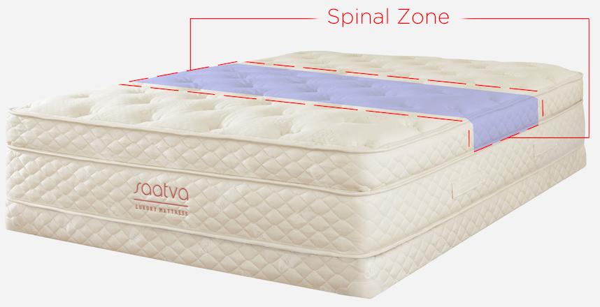 saatva mattress spinal zone back pain - SleepSharp